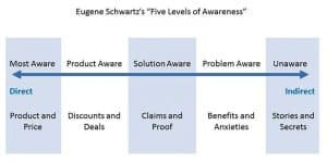 Schwartz-Five-Levels